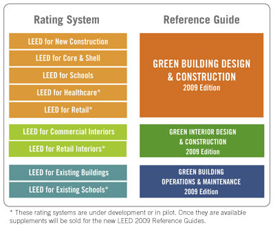 International rating tools energy systems sustainable for Leed for homes rating system
