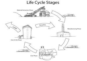 Life cycle of a building