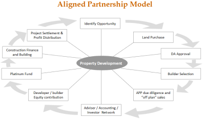 Example: Property Development Process