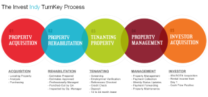 Example: Property Investment Process