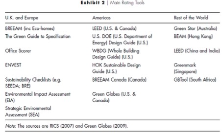International Rating Tools Energy Systems Amp Sustainable