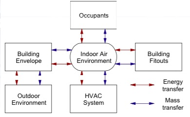 Indoor Air Quality Interactions