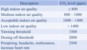 Levels of CO2 & associated air quality level