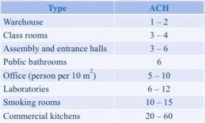 Air change rate (ASHRAE 2005)