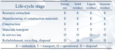 Matrix of greenhouse gas emission sources in building construction