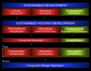 The Challenge for sustainable housing