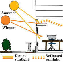 Efficient Lighting And Daylighting Energy Systems