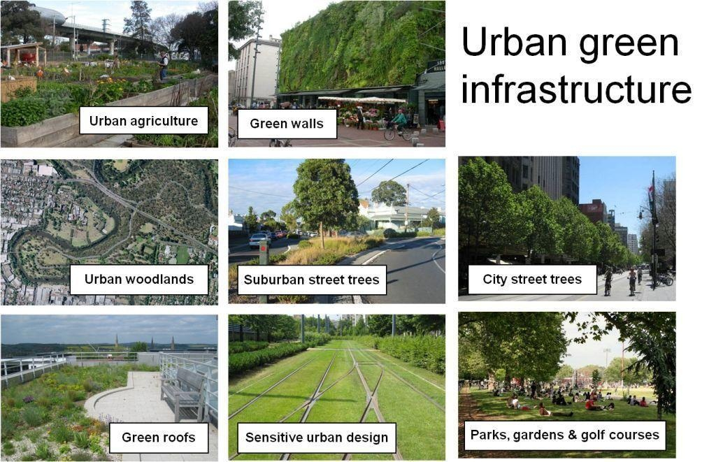 Green Infrastructure Energy Systems Amp Sustainable Living