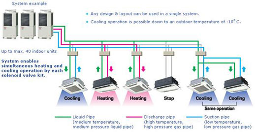 VRV | Energy Systems & Sustainable Living