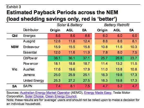 Estimated payback on batteries across the NEM