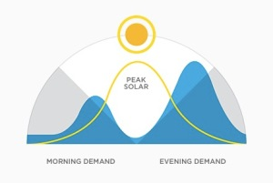 Solar Powered Day and Night